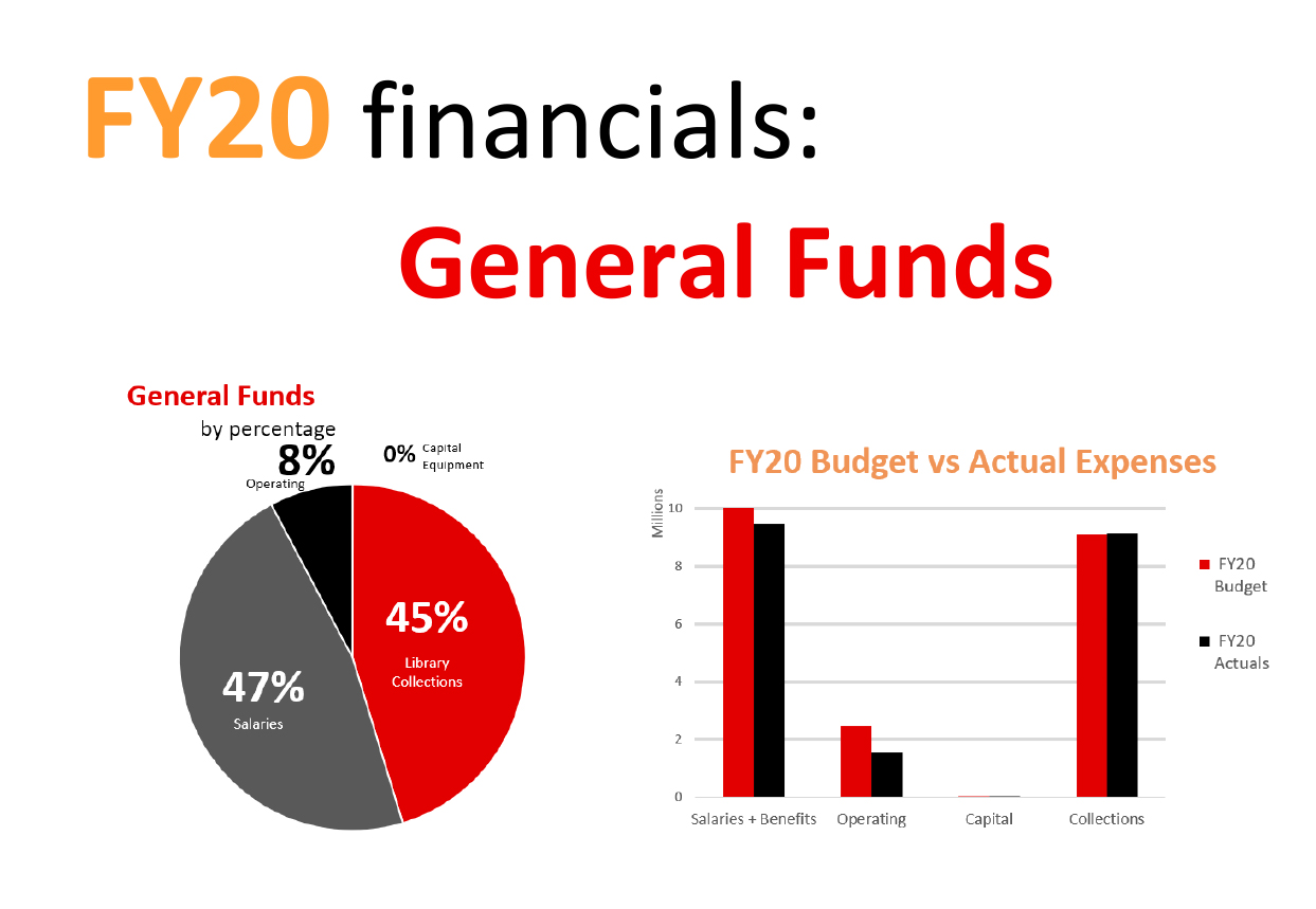 financial information pie chart and graph